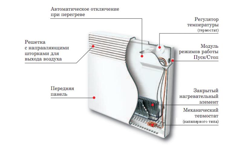 Forskjellige Den mest energieffektive varmeovn til hjemmet. Hvad er varmeovnen CS-25